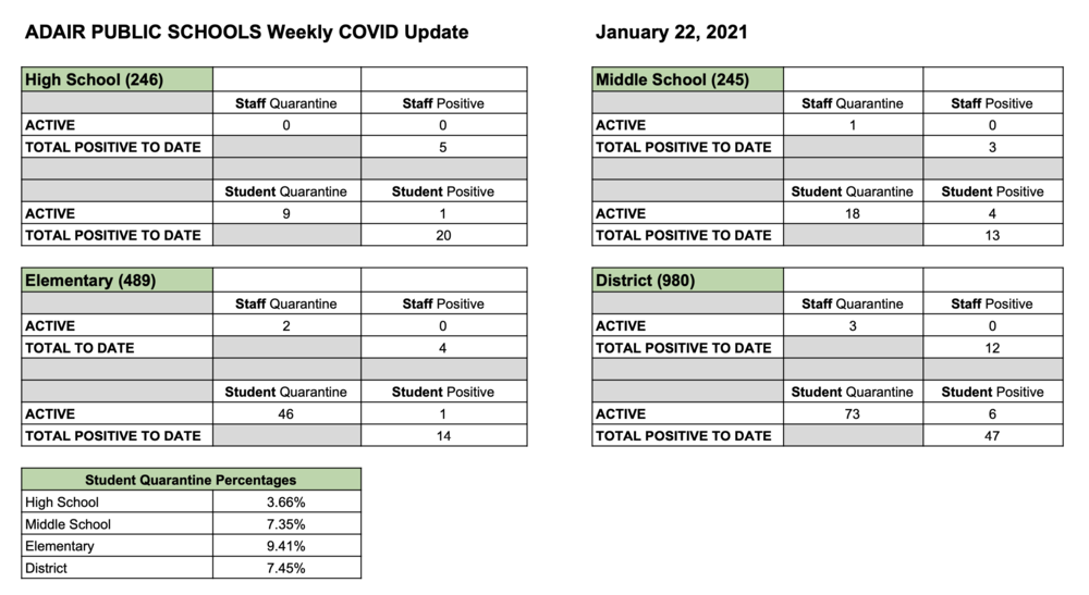 Weekly District COVID-19 Report 1-22-2021